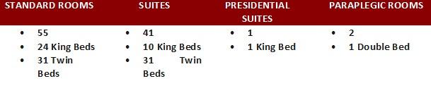 Room stats for Velmore Hotel